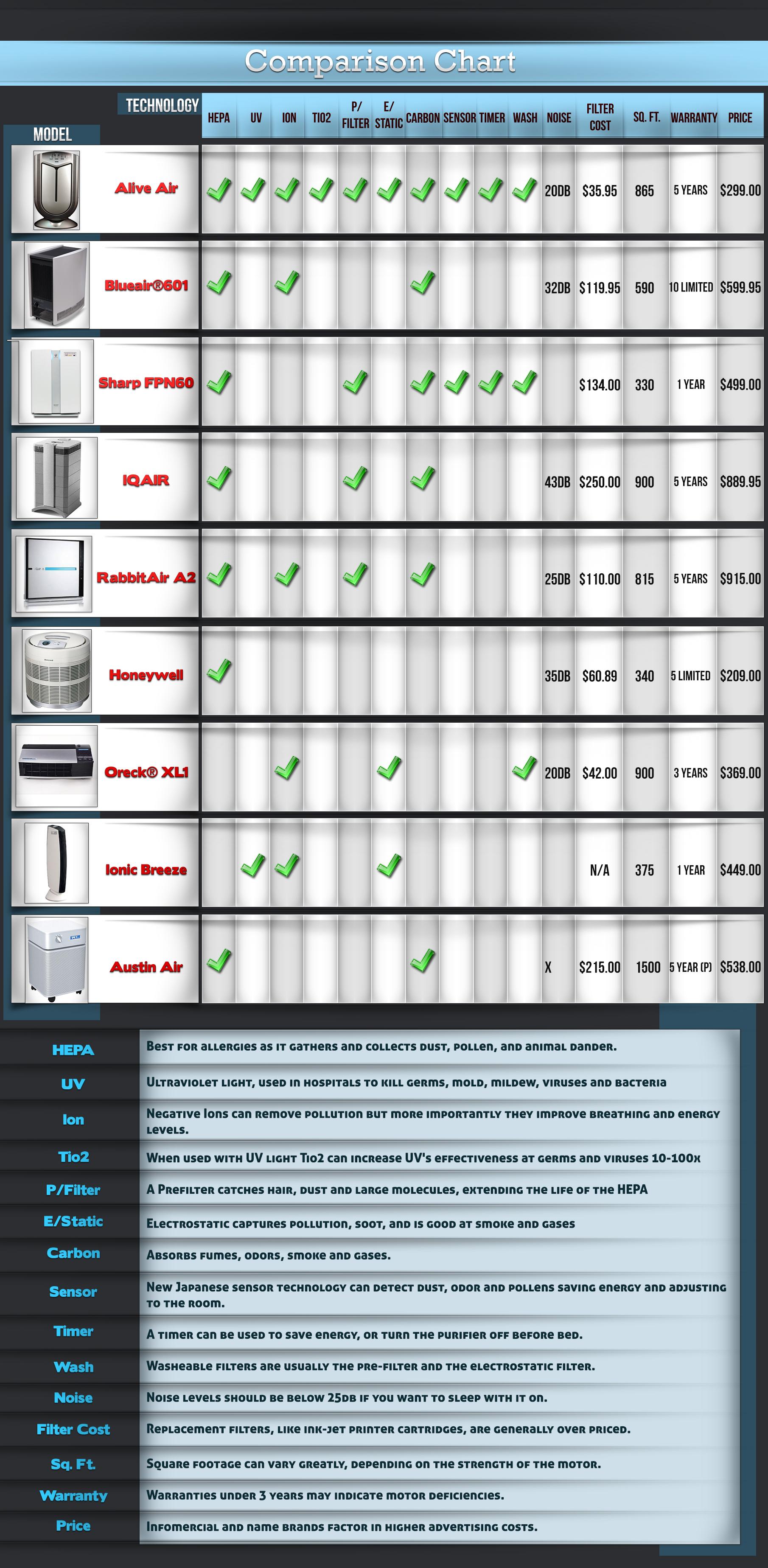 Air Purifier Comparison Chart Alive Air